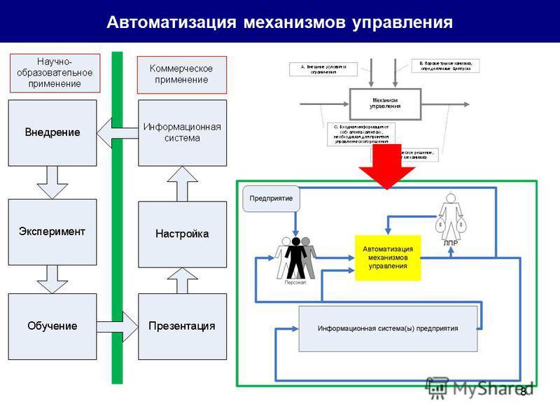 8 Автоматизация механизмов управления