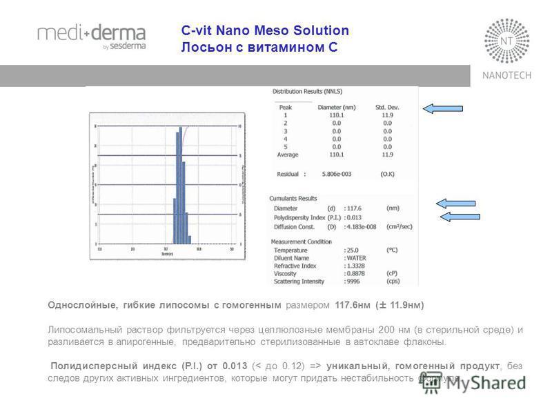 C-vit Nano Meso Solution Лосьон с витамином С Однослойные, гибкие липосомы с гомогенным размером 117.6 нм (± 11.9 нм) Липосомальный раствор фильтруется через целлюлозные мембраны 200 нм (в стерильной среде) и разливается в апирогенные, предварительно