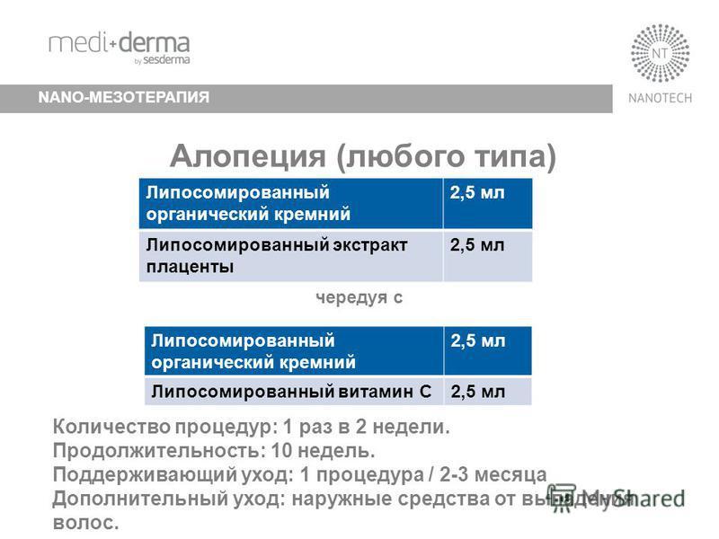 Mediderma trainning – Mesotherapy with nanosomes NANO-МЕЗОТЕРАПИЯ Липосомированный органический кремний 2,5 мл Липосомированный экстракт плаценты 2,5 мл чередуя с Липосомированный органический кремний 2,5 мл Липосомированный витамин С2,5 мл Алопеция