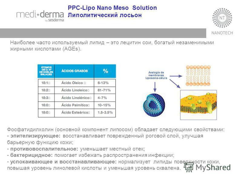 PPC-Lipo Nano Meso Solution Липолитический лосьон Фосфатидилхолин (основной компонент липосом) обладает следующими свойствами: - эпителизирующее: восстанавливает поврежденный роговой слой, улучшая барьерную функцию кожи; - противовоспалительное: умен