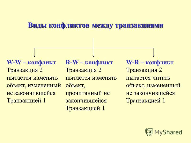 Виды конфликтов между транзакциями W-W – конфликт Транзакция 2 пытается изменять объект, измененный не закончившейся Транзакцией 1 R-W – конфликт Транзакция 2 пытается изменять объект, прочитанный не закончившейся Транзакцией 1 W-R – конфликт Транзак