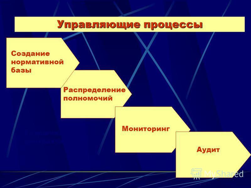 Управляющие процессы Создание нормативной базы Распределение полномочий Мониторинг Заключение контракта Аудит