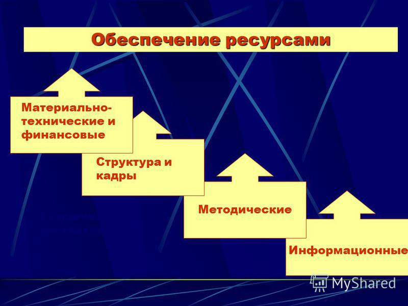 Обеспечение ресурсами Материально- технические и финансовые Структура и кадры Методические Заключение контракта Информационные