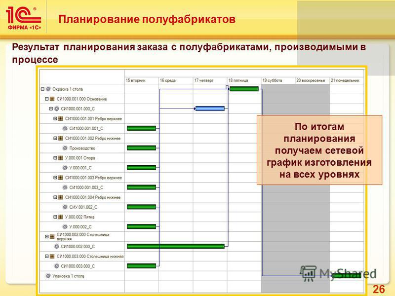 26 Планирование полуфабрикатов Результат планирования заказа с полуфабрикатами, производимыми в процессе По итогам планирования получаем сетевой график изготовления на всех уровнях
