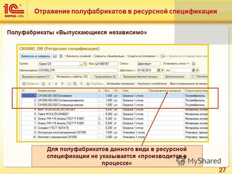 27 Отражение полуфабрикатов в ресурсной спецификации Полуфабрикаты «Выпускающиеся независимо» Для полуфабрикатов данного вида в ресурсной спецификации не указывается «производится в процессе»