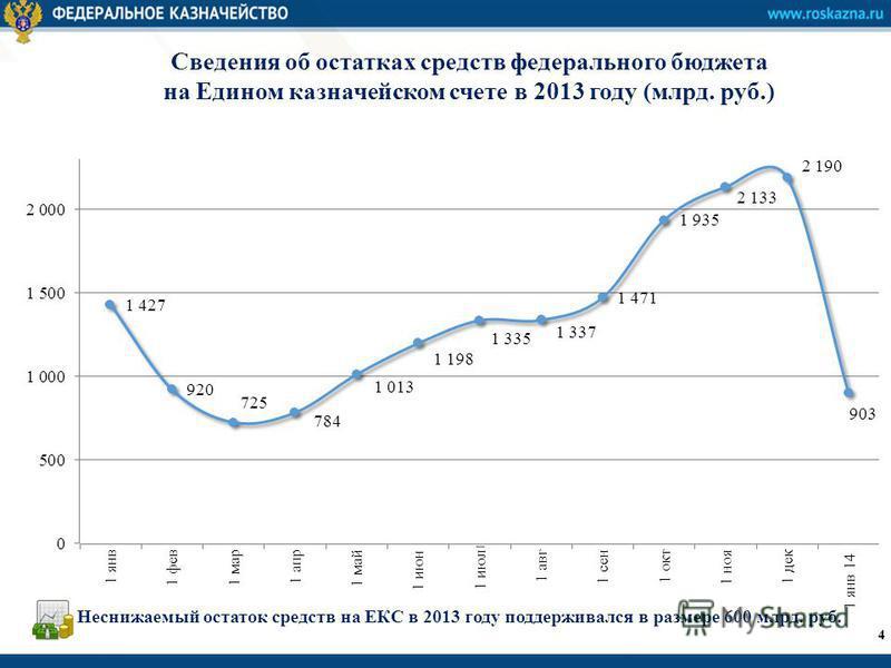 Сведения об остатках средств федерального бюджета на Едином казначейском счете в 2013 году (млрд. руб.) 4 Неснижаемый остаток средств на ЕКС в 2013 году поддерживался в размере 600 млрд. руб.