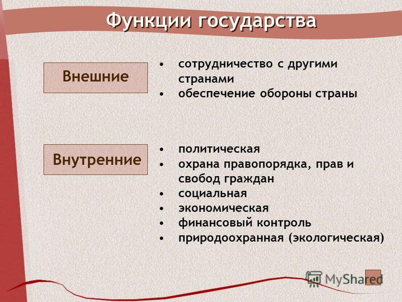 Функции государства Внешние сотрудничество с другими странами обеспечение обороны страны Внутренние политическая охрана правопорядка, прав и свобод граждан социальная экономическая финансовый контроль природоохранная (экологическая)