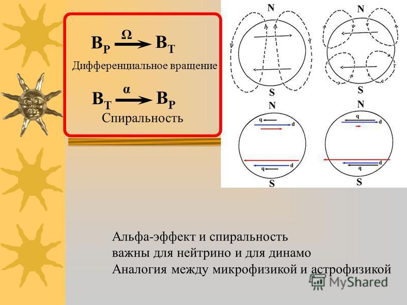 BPBP BTBT Ω Дифференциальное вращение BTBT BPBP α Спиральность Альфа-эффект и спиральность важны для нейтрино и для динамо Аналогия между микрофизикой и астрофизикой