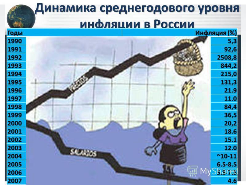 Динамика среднегодового уровня инфляции в России Годы Инфляция (%)19905,3 199192,6 19922508,8 1993844,2 1994215,0 1995131,3 199621.9 199711.0 199884,4 199936,5 200020,2 200118.6 200215.1 200312.0 2004 ~10-11 20056.5-8.5 20065.5-7.5 20074.6