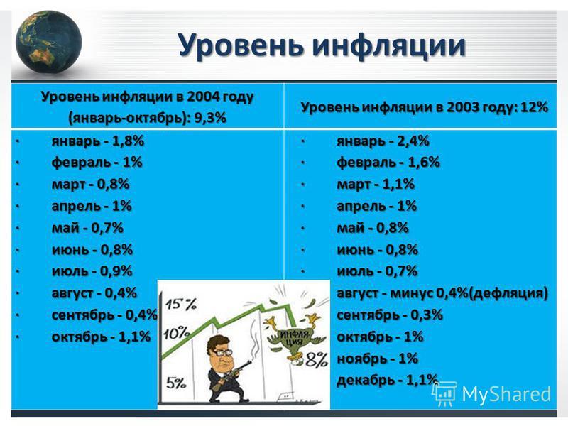 Уровень инфляции Уровень инфляции в 2004 году (январь-октябрь): 9,3% Уровень инфляции в 2003 году: 12% · январь - 1,8% · февраль - 1% · март - 0,8% · апрель - 1% · май - 0,7% · июнь - 0,8% · июль - 0,9% · август - 0,4% · сентябрь - 0,4% · октябрь - 1