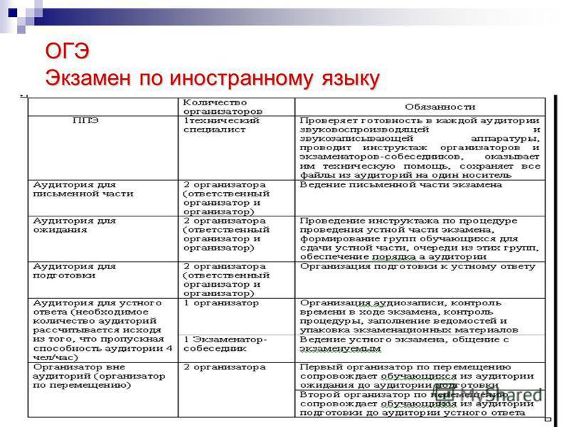ОГЭ Экзамен по иностранному языку