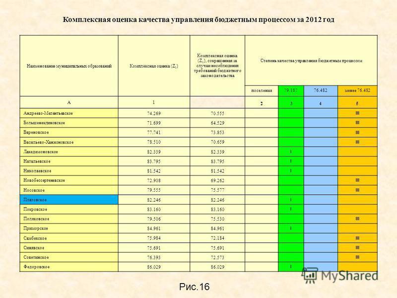 Комплексная оценка качества управления бюджетным процессом за 2012 год Наименование муниципальных образований Комплексная оценка (Z 1 ) Комплексная оценка (Z 1 ), сокращенная за случаи несоблюдения требований бюджетного законодательства Степень качес