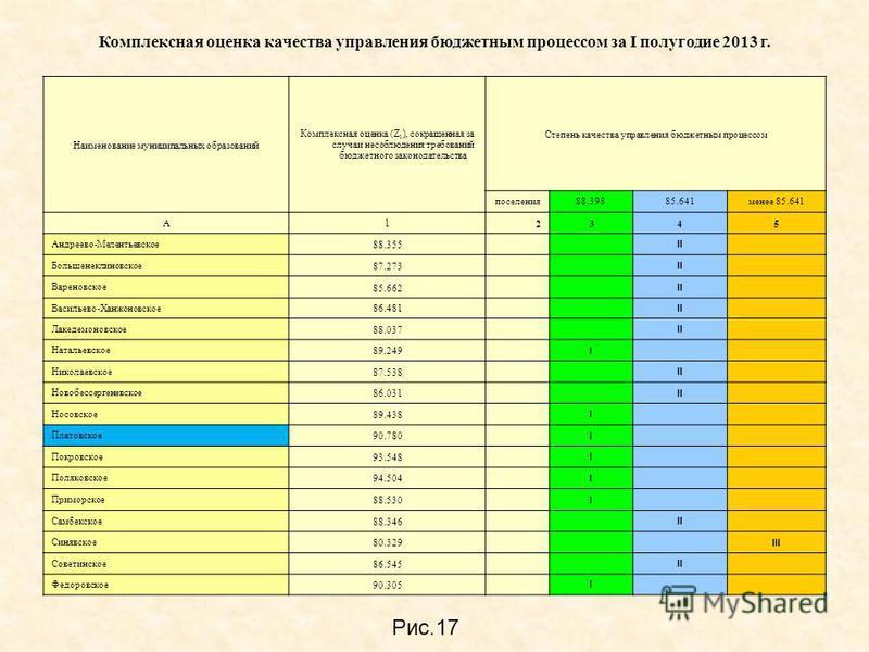 Комплексная оценка качества управления бюджетным процессом за I полугодие 2013 г. Наименование муниципальных образований Комплексная оценка (Z 1 ), сокращенная за случаи несоблюдения требований бюджетного законодательства Степень качества управления