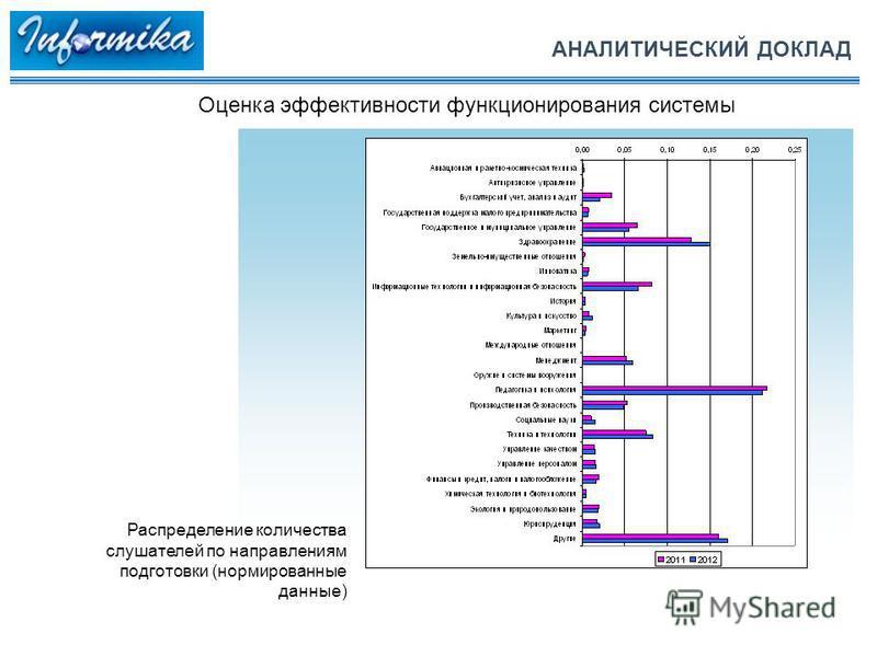 АНАЛИТИЧЕСКИЙ ДОКЛАД Оценка эффективности функционирования системы Распределение количества слушателей по направлениям подготовки (нормированные данные)