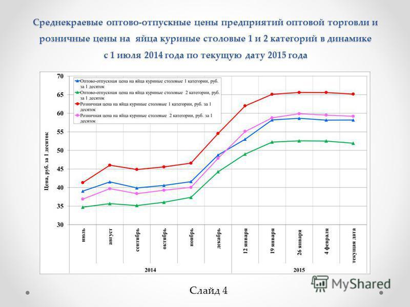 Среднекраевые оптово-отпускные цены предприятий оптовой торговли и розничные цены на яйца куриные столовые 1 и 2 категорий в динамике с 1 июля 2014 года по текущую дату 2015 года Слайд 4