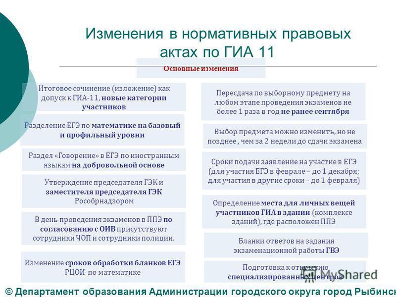 Изменения в нормативных правовых актах по ГИА 11 Итоговое сочинение (изложение) как допуск к ГИА-11, новые категории участников Раздел «Говорение» в ЕГЭ по иностранным языкам на добровольной основе Пересдача по выборному предмету на любом этапе прове