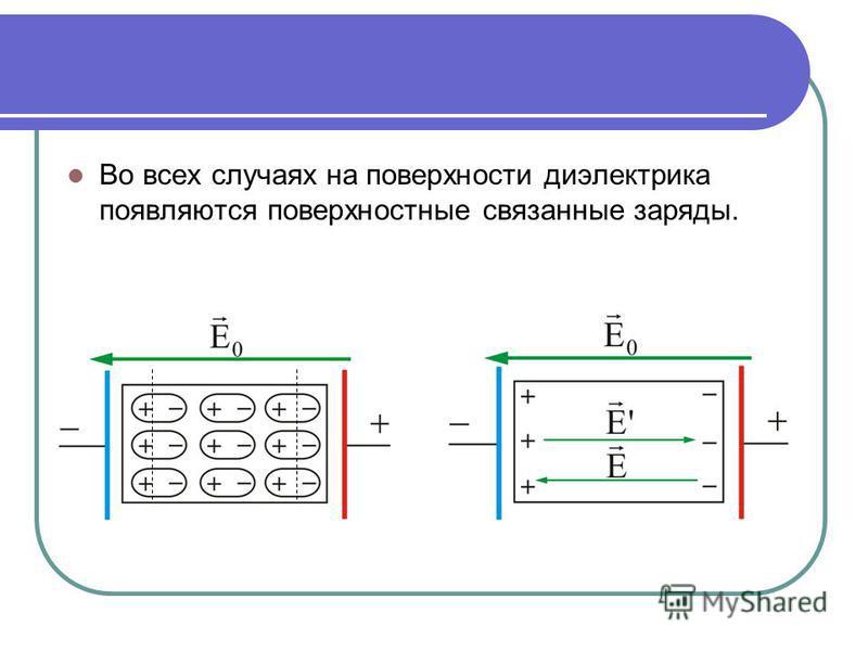 Во всех случаях на поверхности диэлектрика появляются поверхностные связанные заряды.