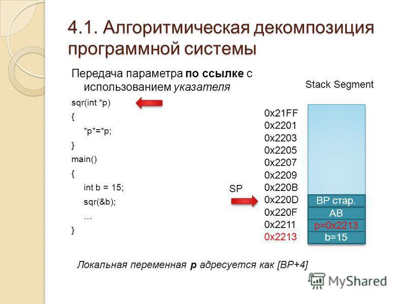 4.1. Алгоритмическая декомпозиция программной системы Передача параметра по ссылке с использованием указателя sqr(int *p) { *p*=*p; } main() { int b = 15; sqr(&b); … } Stack Segment b=15 0x21FF 0x2201 0x2203 0x2205 0x2207 0x2209 0x220B 0x220D 0x220F