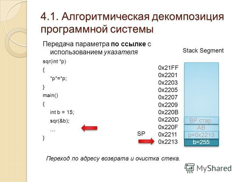 4.1. Алгоритмическая декомпозиция программной системы Передача параметра по ссылке с использованием указателя sqr(int *p) { *p*=*p; } main() { int b = 15; sqr(&b); … } Stack Segment b=255 0x21FF 0x2201 0x2203 0x2205 0x2207 0x2209 0x220B 0x220D 0x220F