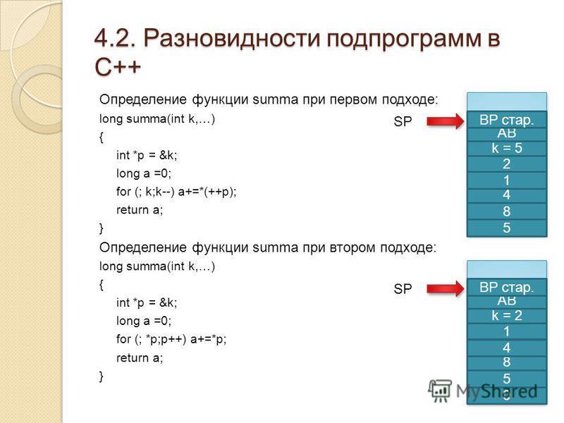 4.2. Разновидности подпрограмм в С++ Определение функции summa при первом подходе: long summa(int k,…) { int *p = &k; long a =0; for (; k;k--) a+=*(++p); return a; } Определение функции summa при втором подходе: long summa(int k,…) { int *p = &k; lon