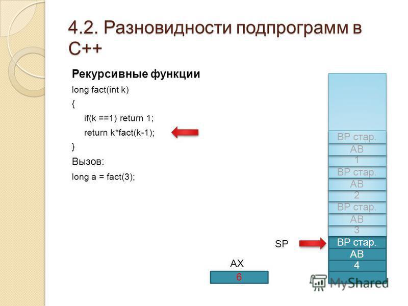 4.2. Разновидности подпрограмм в С++ Рекурсивные функции long fact(int k) { if(k ==1) return 1; return k*fact(k-1); } Вызов: long a = fact(3); 4 АВ BP стар. 3 3 АВ BP стар. 2 2 АВ BP стар. AX 1 1 АВ BP стар. 6 SP
