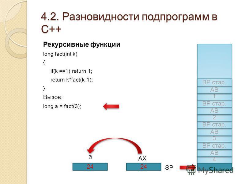 4.2. Разновидности подпрограмм в С++ Рекурсивные функции long fact(int k) { if(k ==1) return 1; return k*fact(k-1); } Вызов: long a = fact(3); 4 4 АВ BP стар. 3 3 АВ BP стар. 2 2 АВ BP стар. AX 1 1 АВ BP стар. 24 SP 24 a