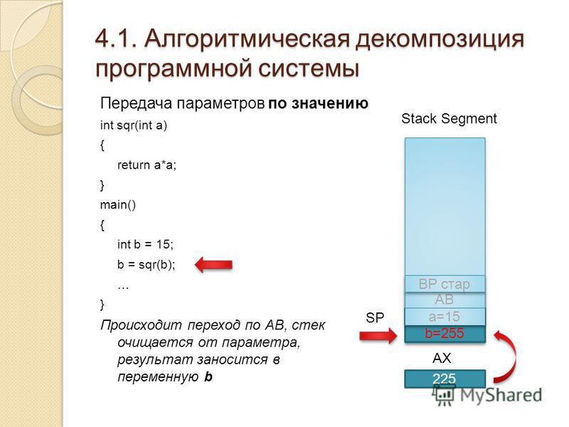 4.1. Алгоритмическая декомпозиция программной системы Передача параметров по значению int sqr(int a) { return a*a; } main() { int b = 15; b = sqr(b); … } Происходит переход по АВ, стек очищается от параметра, результат заносится в переменную b SP Sta
