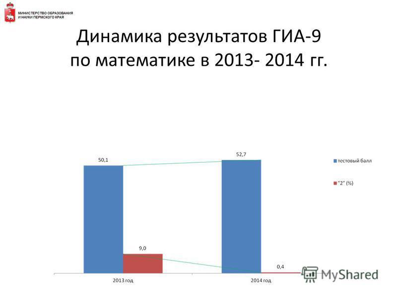 Динамика результатов ГИА-9 по математике в 2013- 2014 гг.
