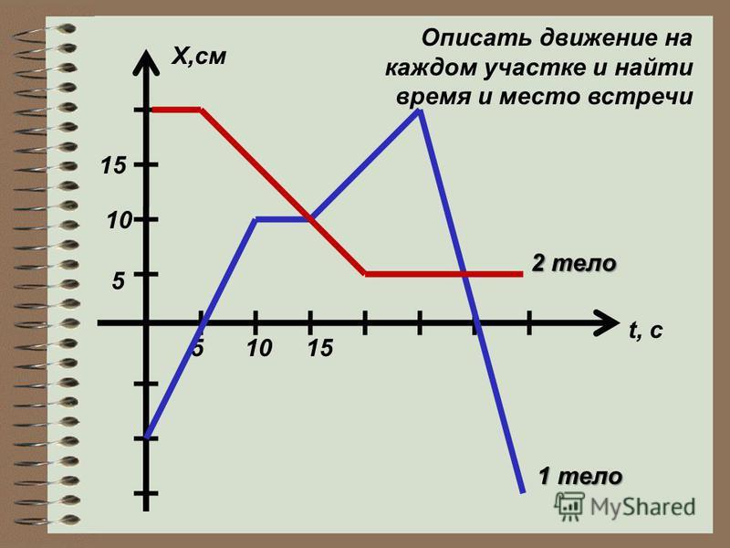 51015 5 10 15 X,см t, c 1 тело 2 тело Описать движение на каждом участке и найти время и место встречи