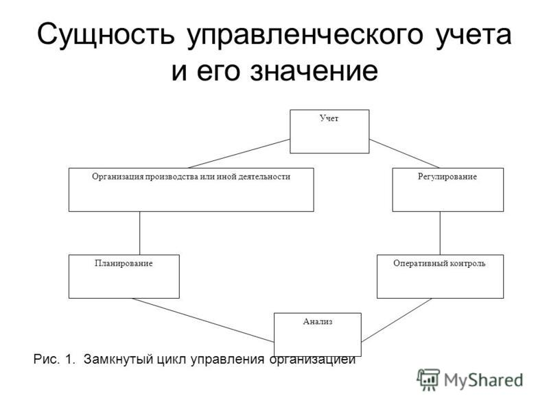 Рис. 1. Замкнутый цикл управления организацией Учет Организация производства или иной деятельности Регулирование Планирование Оперативный контроль Анализ