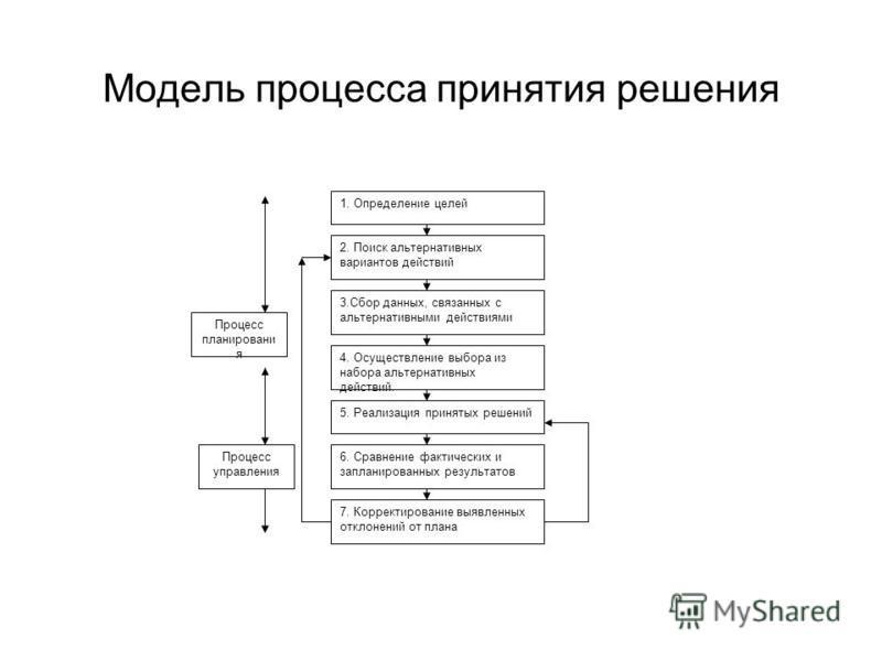 Модель процесса принятия решения 1. Определение целей 2. Поиск альтернативных вариантов действий 3. Сбор данных, связанных с альтернативными действиями 4. Осуществление выбора из набора альтернативных действий. 5. Реализация принятых решений 6. Сравн