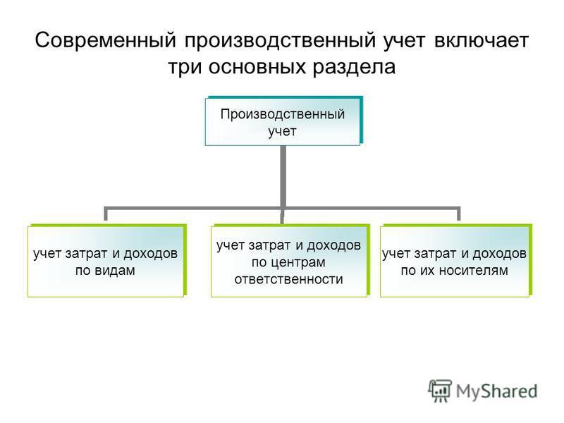 Современный производственный учет включает три основных раздела Производственный учет учет затрат и доходов по видам учет затрат и доходов по центрам ответственности учет затрат и доходов по их носителям