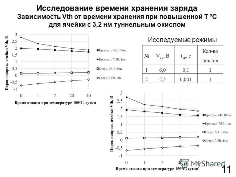 Исследование времени хранения заряда Зависимость Vth от времени хранения при повышенной T ºC для ячейки с 3,2 нм туннельным окислом 11 V pp, Вt pp, с Кол-во циклов 16,00,11 27,50,0011 Исследуемые режимы