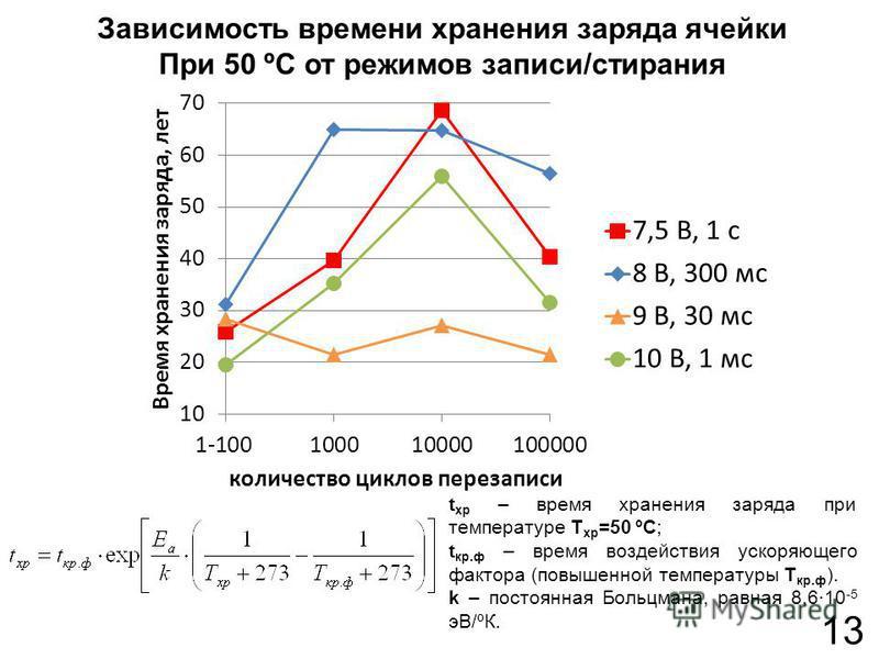 13 Зависимость времени хранения заряда ячейки При 50 ºС от режимов записи/стирания t хр – время хранения заряда при температуре T хр =50 ºС; t кр.ф – время воздействия ускоряющего фактора (повышенной температуры T кр.ф ). k – постоянная Больцмана, ра