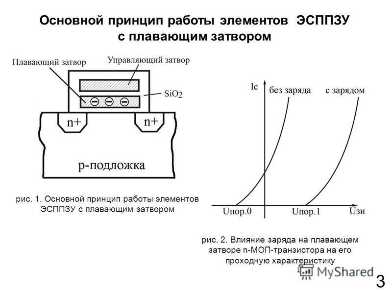 3 Основной принцип работы элементов ЭСППЗУ с плавающим затвором рис. 2. Влияние заряда на плавающем затворе n-МОП-транзистора на его проходную характеристику рис. 1. Основной принцип работы элементов ЭСППЗУ с плавающим затвором
