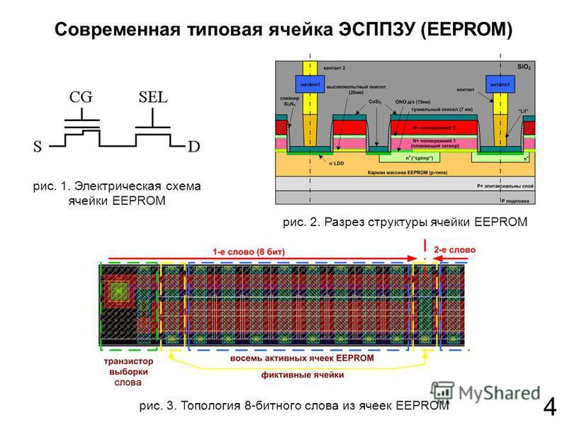 4 Современная типовая ячейка ЭСППЗУ (EEPROM) рис. 1. Электрическая схема ячейки EEPROM рис. 3. Топология 8-битного слова из ячеек EEPROM рис. 2. Разрез структуры ячейки EEPROM