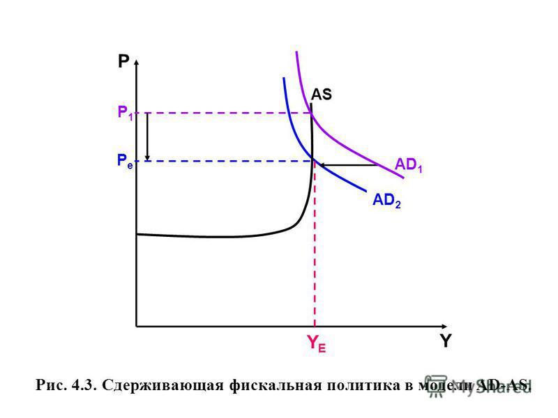 Рис. 4.3. Сдерживающая фискальная политика в модели AD-AS. AD 2 AS AD 1 Р Y YEYE P1P1 PePe