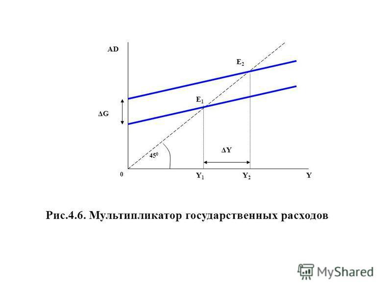 AD 45 0 YY2Y2 Y1Y1 0 E2E2 E1E1 ΔYΔY Рис.4.6. Мультипликатор государственных расходов ΔGΔG