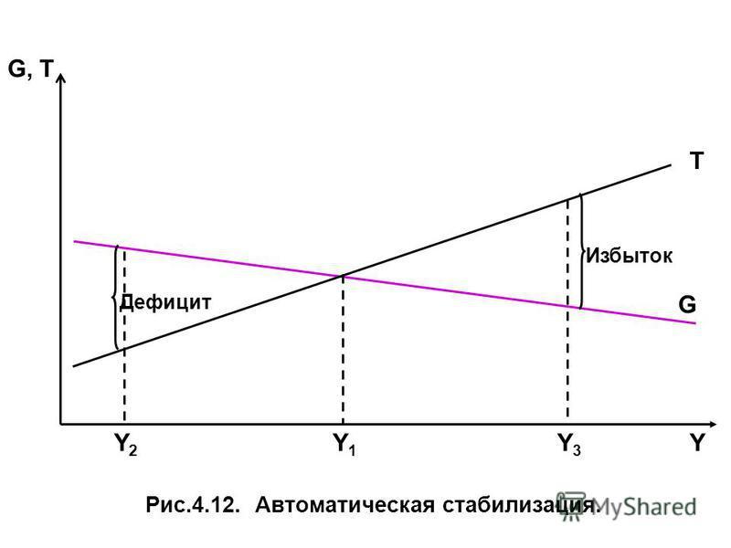 G, T Рис.4.12. Автоматическая стабилизация. G Т Дефицит Избыток YY1Y1 Y2Y2 Y3Y3