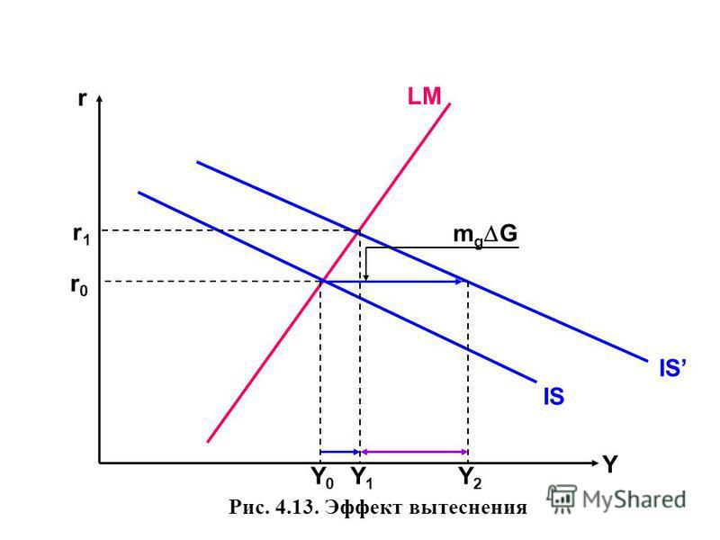 Рис. 4.13. Эффект вытеснения r Y LM IS Y0Y0 r0r0 Y1Y1 Y2Y2 r1r1 m g G