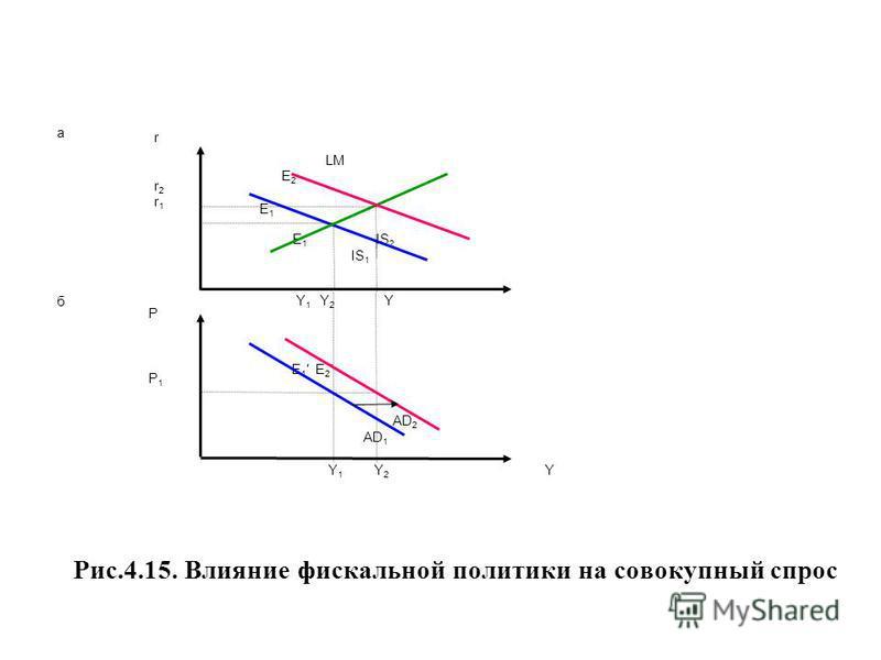 Рис.4.15. Влияние фискальной политики на совокупный спрос P P 1 AD 2 АD 1 r r 2 r 1 Y 1 Y 2 Y Е 1 E 2 E 1 IS 2 IS 1 LM E 2 E 1 а б