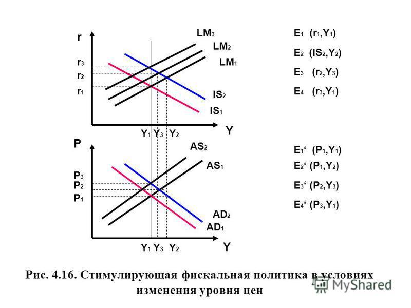P Рис. 4.16. Стимулирующая фискальная политика в условиях изменения уровня цен r Y Y 1 Y 3 Y 2 Y Y 1 Y 3 Y 2 P3P3 P2P2 P1P1 r3r3 r2r2 r1r1 LM 3 LM 2 LM 1 IS 2 IS 1 AS 2 AS 1 AD 1 AD 2 E 1 (r 1,Y 1 ) E 2 (IS 2,Y 2 ) E 3 (r 2,Y 3 ) E 4 (r 3,Y 1 ) E 1 (