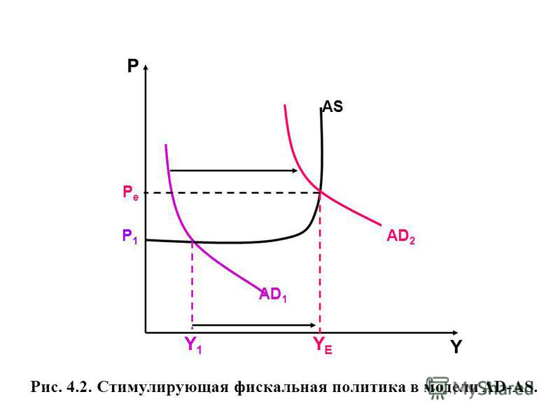 Рис. 4.2. Стимулирующая фискальная политика в модели AD-AS. AS AD 1 Р Y Y1Y1 YEYE AD 2 P1P1 PePe