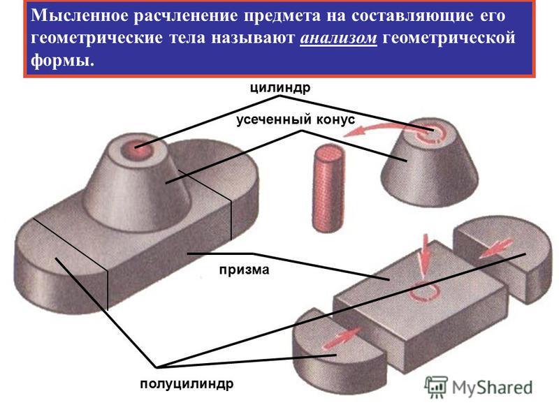 полуцилиндр призма цилиндр усеченный конус Мысленное расчленение предмета на составляющие его геометрические тела называют анализом геометрической формы.