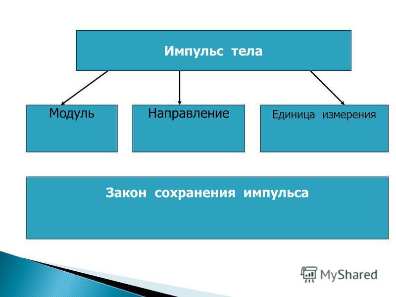 Импульс тела Модуль Направление Единица измерения Закон сохранения импульса