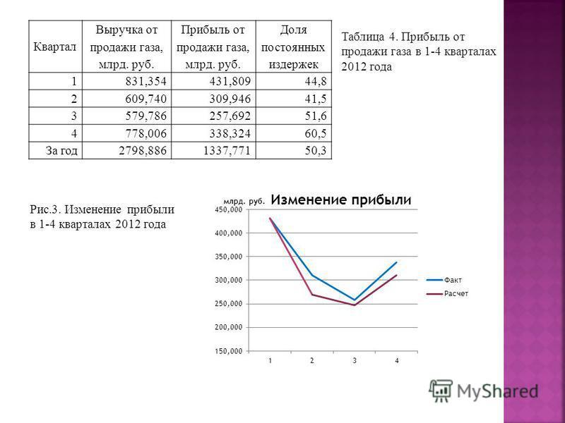Рис.3. Изменение прибыли в 1-4 кварталах 2012 года Квартал Выручка от продажи газа, млрд. руб. Прибыль от продажи газа, млрд. руб. Доля постоянных издержек 1831,354431,80944,8 2609,740309,94641,5 3579,786257,69251,6 4778,006338,32460,5 За год 2798,88