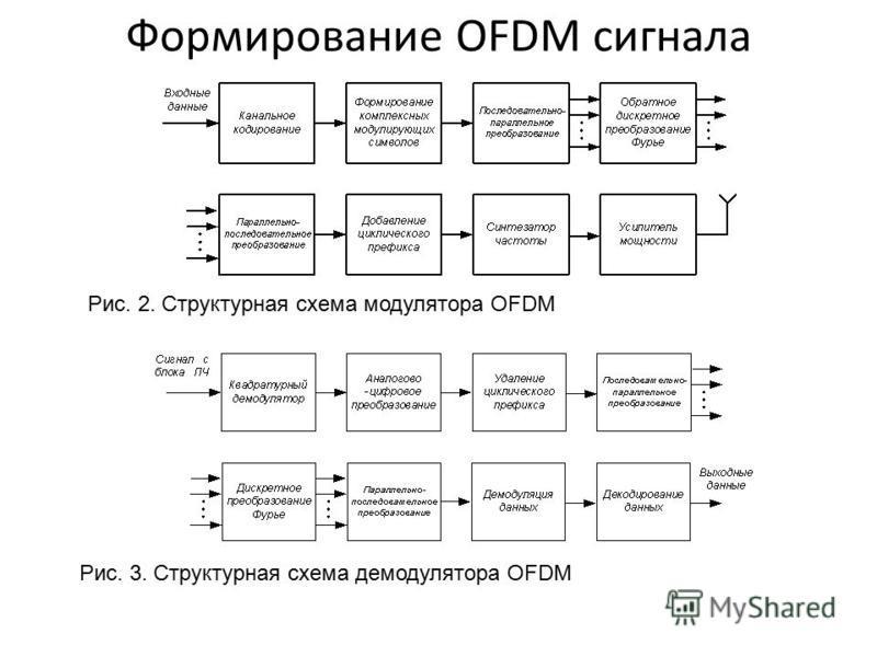 Рис. 2. Структурная схема модулятора OFDM Рис. 3. Структурная схема демодулятора OFDM Формирование OFDM сигнала