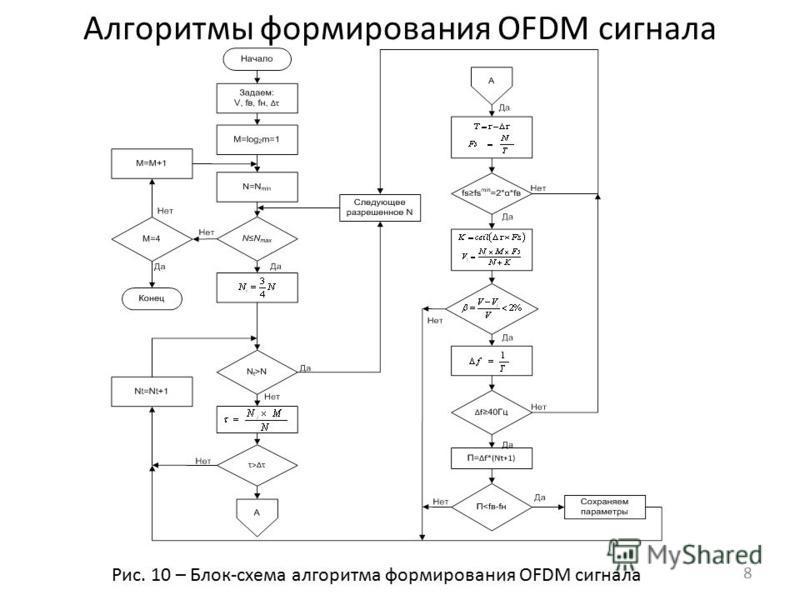 Алгоритмы формирования OFDM сигнала Рис. 10 – Блок-схема алгоритма формирования OFDM сигнала 8