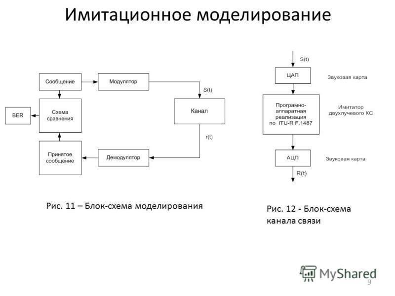 Рис. 11 – Блок-схема моделирования Рис. 12 - Блок-схема канала связи Имитационное моделирование 9