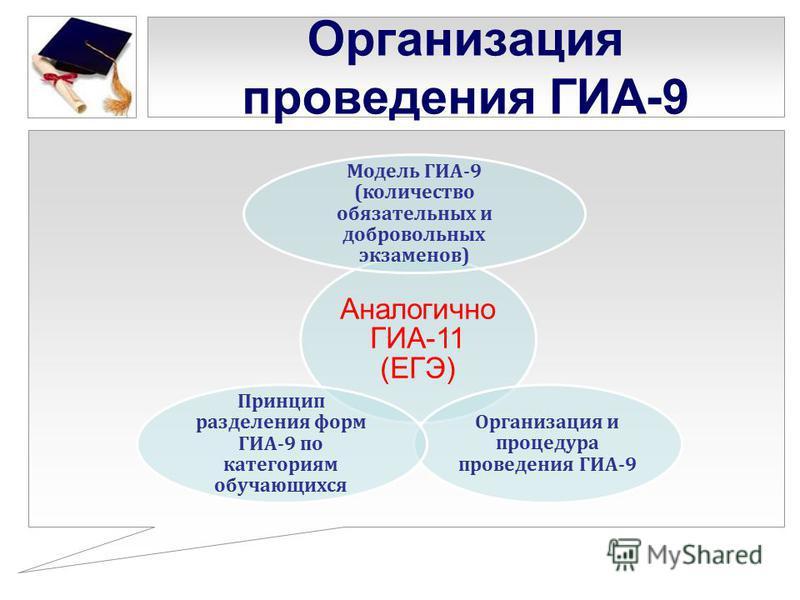 Организация проведения ГИА-9 Аналогично ГИА-11 (ЕГЭ) Модель ГИА-9 (количество обязательных и добровольных экзаменов) Организация и процедура проведения ГИА-9 Принцип разделения форм ГИА-9 по категориям обучающихся